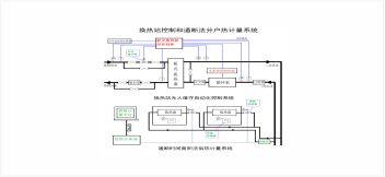 换热站控制和通断发分户热计量系统